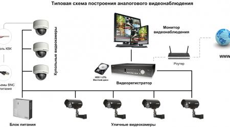 Особенности и преимущества IP-видеонаблюдения