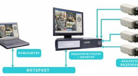Принцип работы аналогового видеонаблюдения